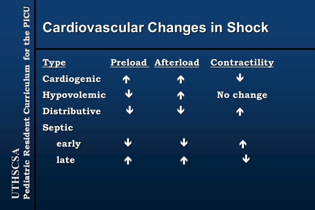 Cardiovascular Changes in Shock