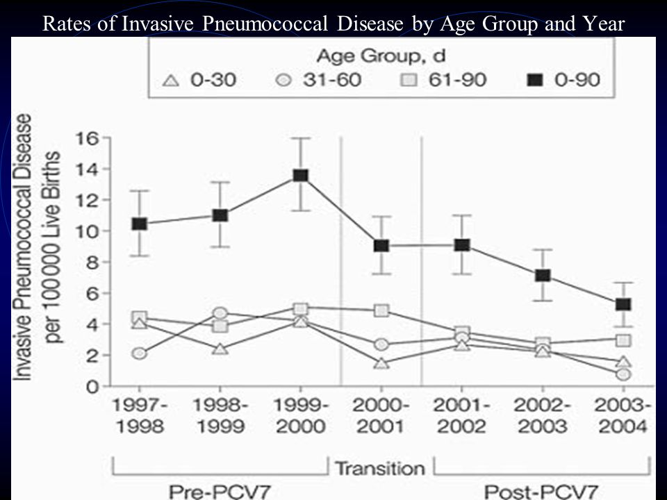 Rates of Invasive Pneumococcal Disease by Age Group and Year
