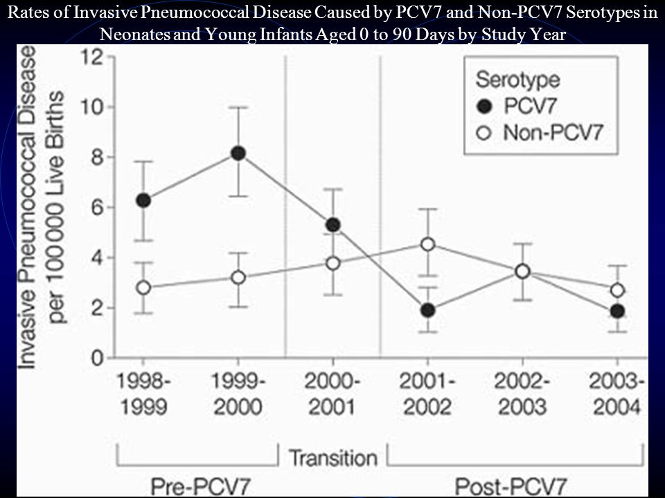 Rates of Invasive Pneumococcal Disease Caused by PCV7 and Non-PCV7 Serotypes in Neonates and Young Infants Aged 0 to 90 Days by Study Year