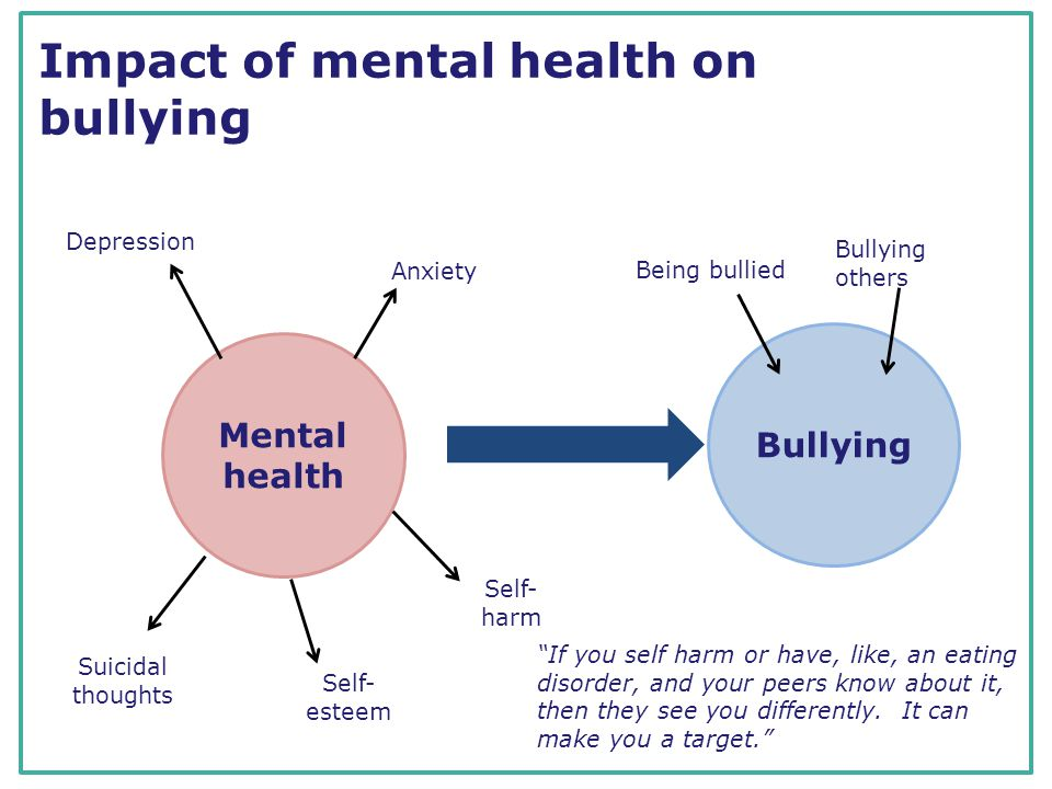 Impact of mental health on bullying