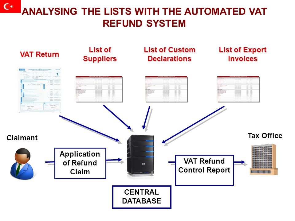 ANALYSING THE LISTS WITH THE AUTOMATED VAT REFUND SYSTEM