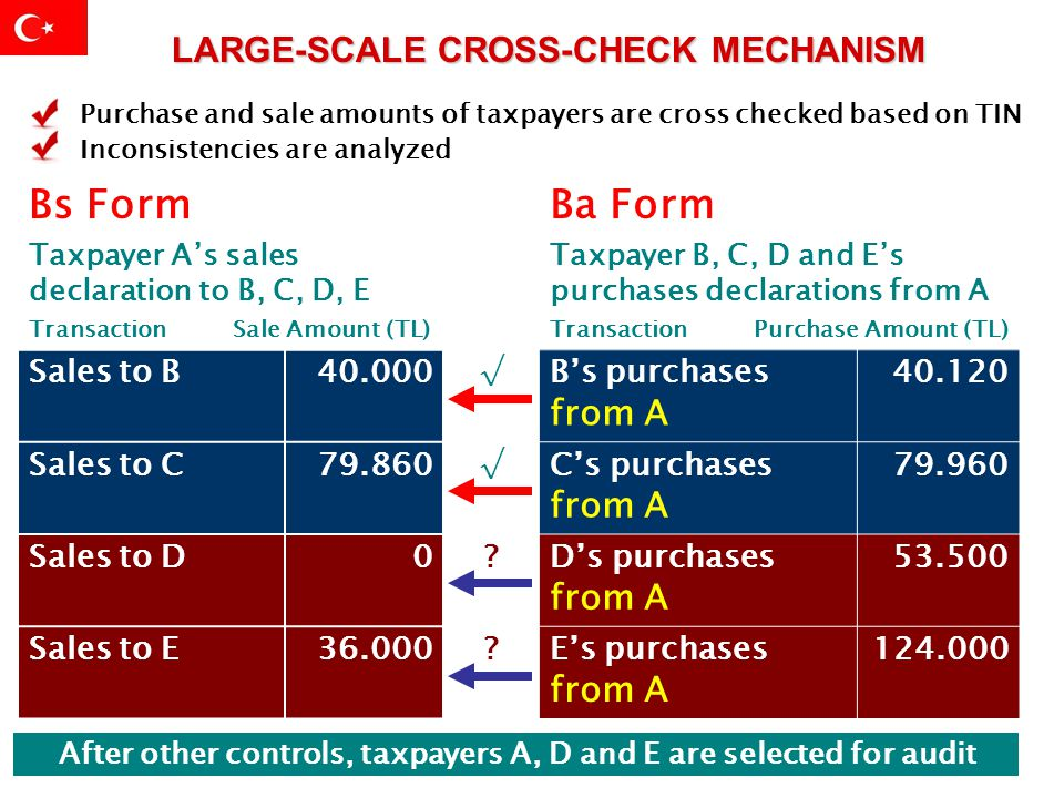 LARGE-SCALE CROSS-CHECK MECHANISM