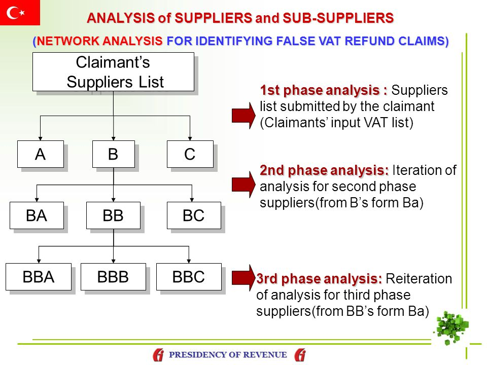 Claimant's Suppliers List A B C BA BB BC BBA BBB BBC