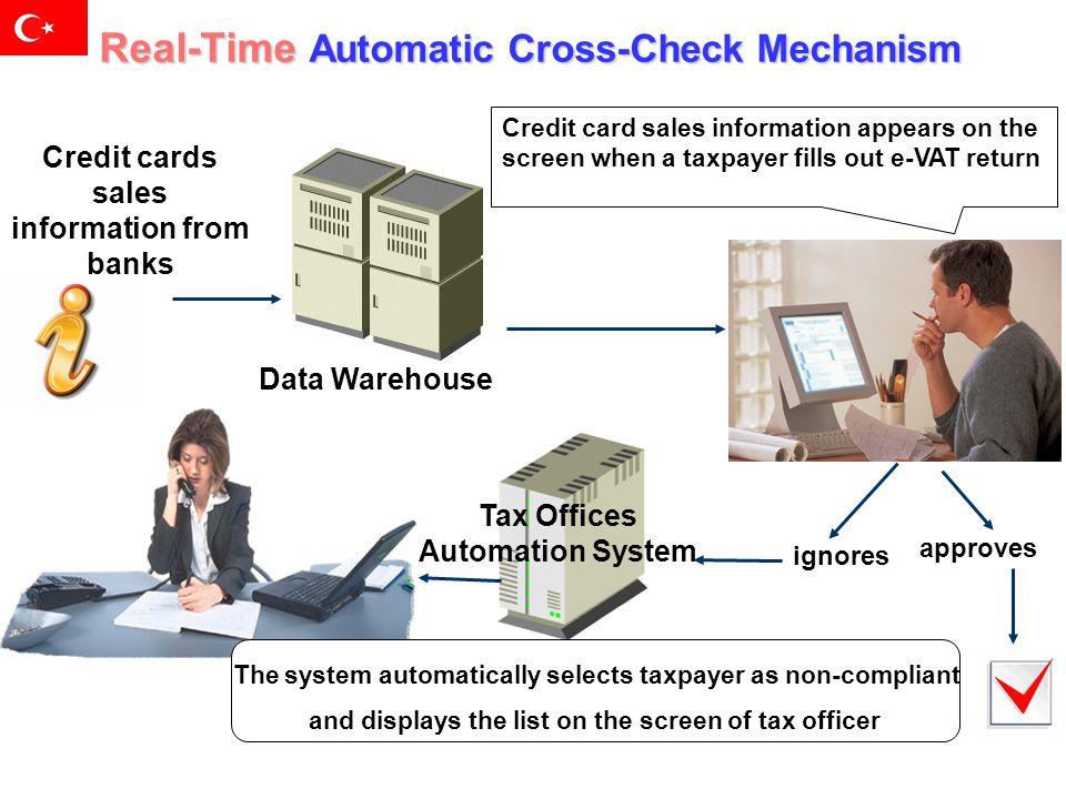 Real-Time Automatic Cross-Check Mechanism