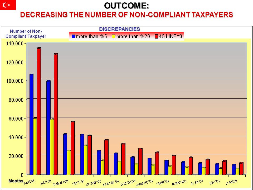 OUTCOME: DECREASING THE NUMBER OF NON-COMPLIANT TAXPAYERS