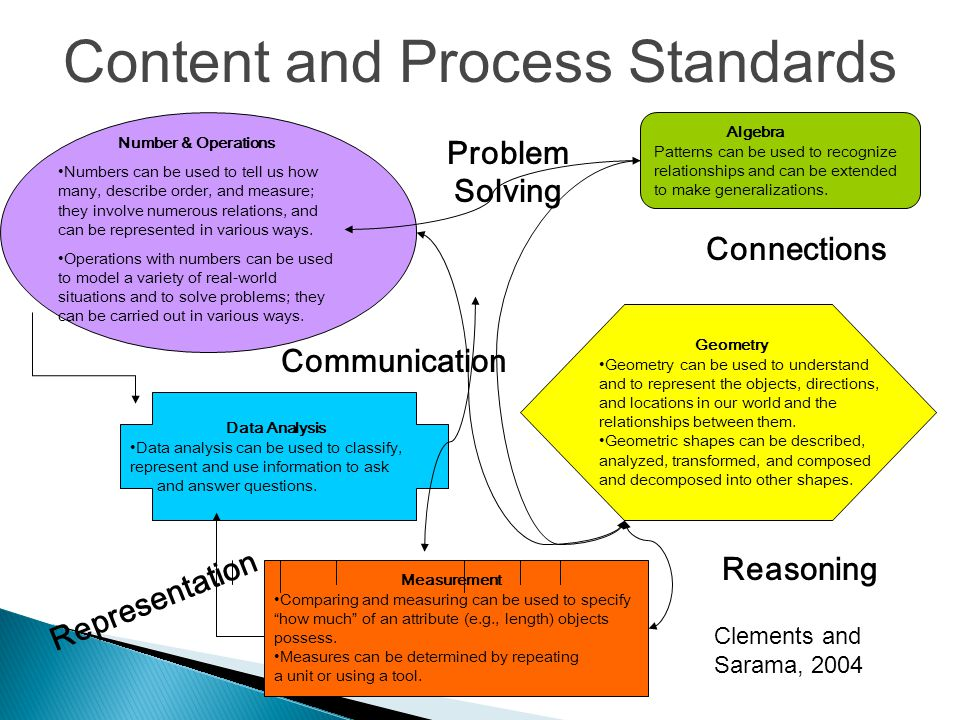 Content and Process Standards