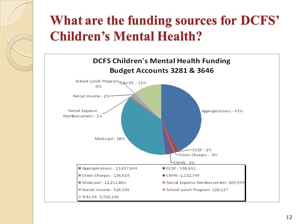 What are the funding sources for DCFS' Children's Mental Health