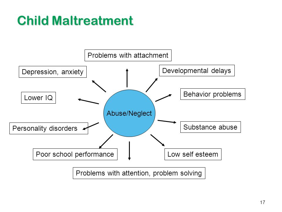 Child Maltreatment Problems with attachment Depression, anxiety