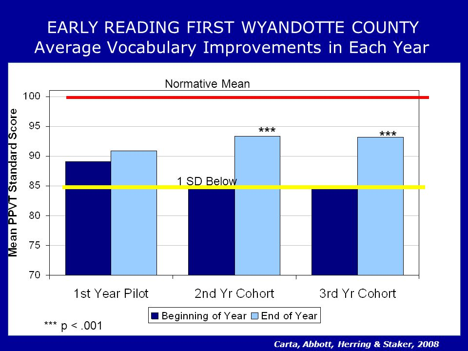EARLY READING FIRST WYANDOTTE COUNTY Average Vocabulary Improvements in Each Year