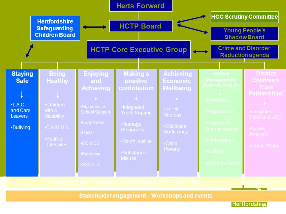 Herts Forward HCTP Board HCTP Core Executive Group