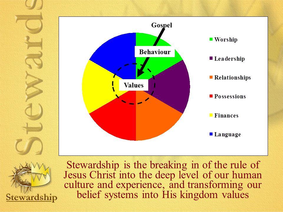 Gospel Behaviour. Values.