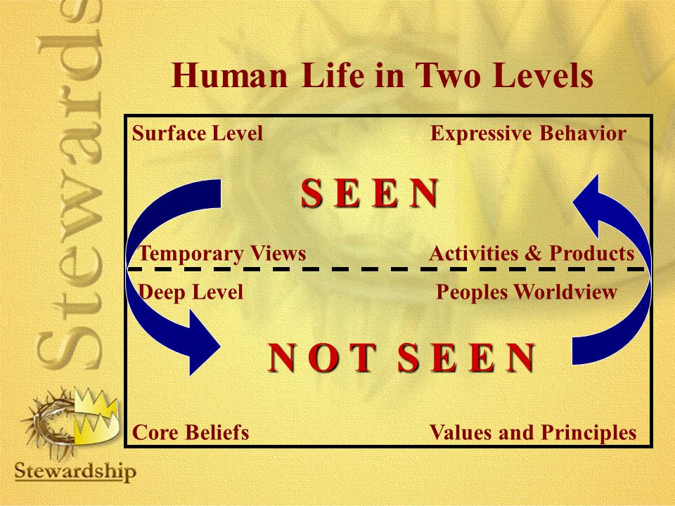 Human Life in Two Levels