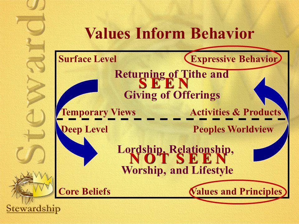 Values Inform Behavior Lordship, Relationship,