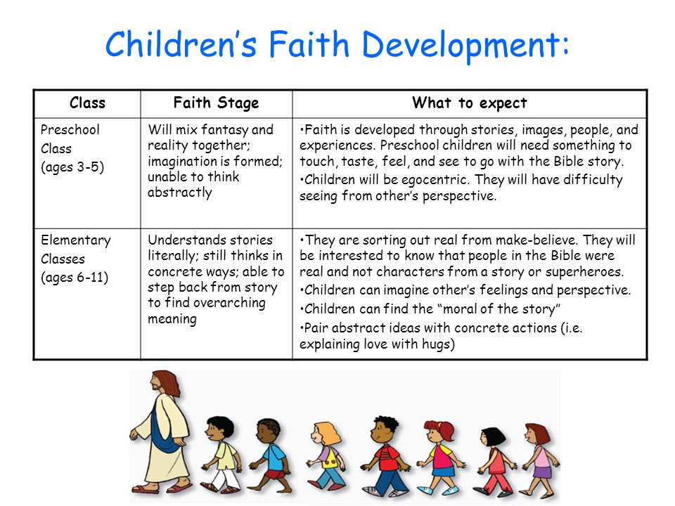 Children's Faith Development: