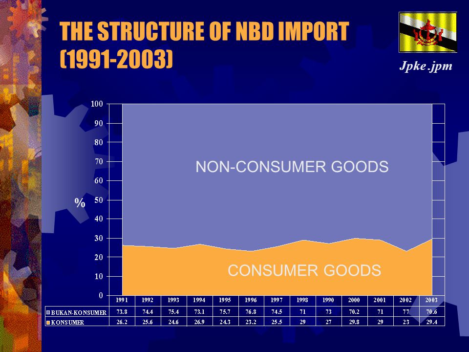 THE STRUCTURE OF NBD IMPORT (1991-2003)