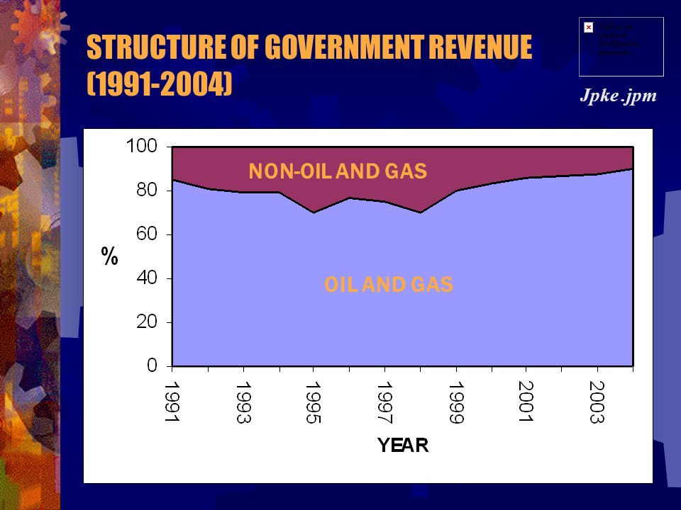 STRUCTURE OF GOVERNMENT REVENUE (1991-2004)
