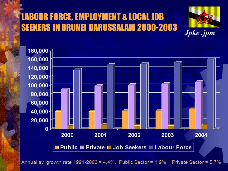LABOUR FORCE, EMPLOYMENT & LOCAL JOB SEEKERS IN BRUNEI DARUSSALAM 2000-2003