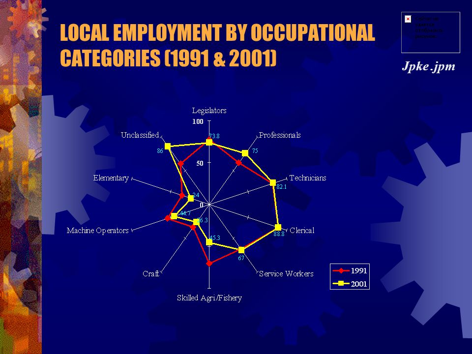 LOCAL EMPLOYMENT BY OCCUPATIONAL CATEGORIES (1991 & 2001)