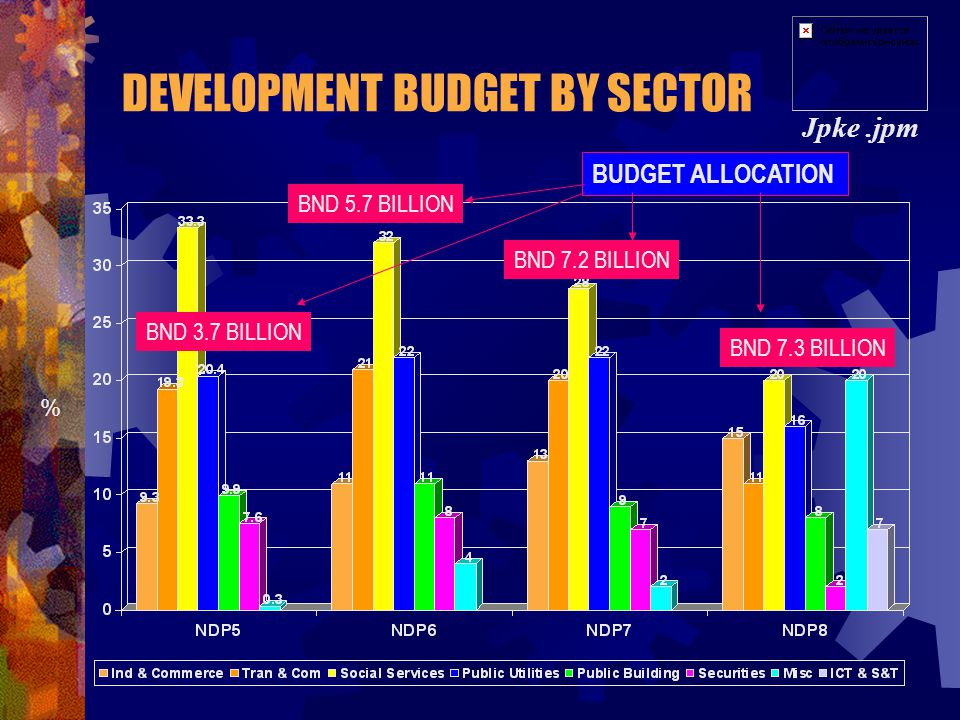 DEVELOPMENT BUDGET BY SECTOR