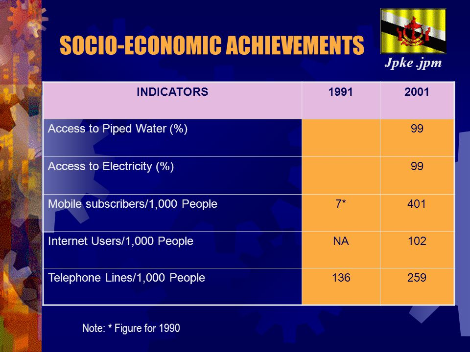 SOCIO-ECONOMIC ACHIEVEMENTS