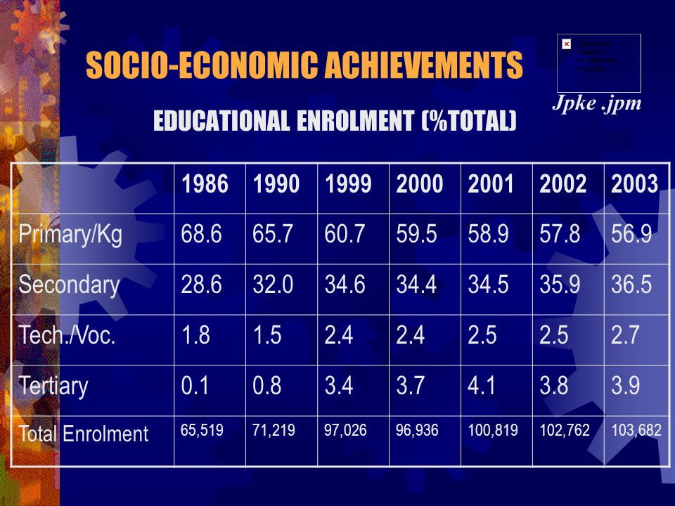 EDUCATIONAL ENROLMENT (%TOTAL)