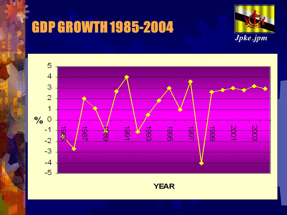GDP GROWTH 1985-2004 Jpke .jpm