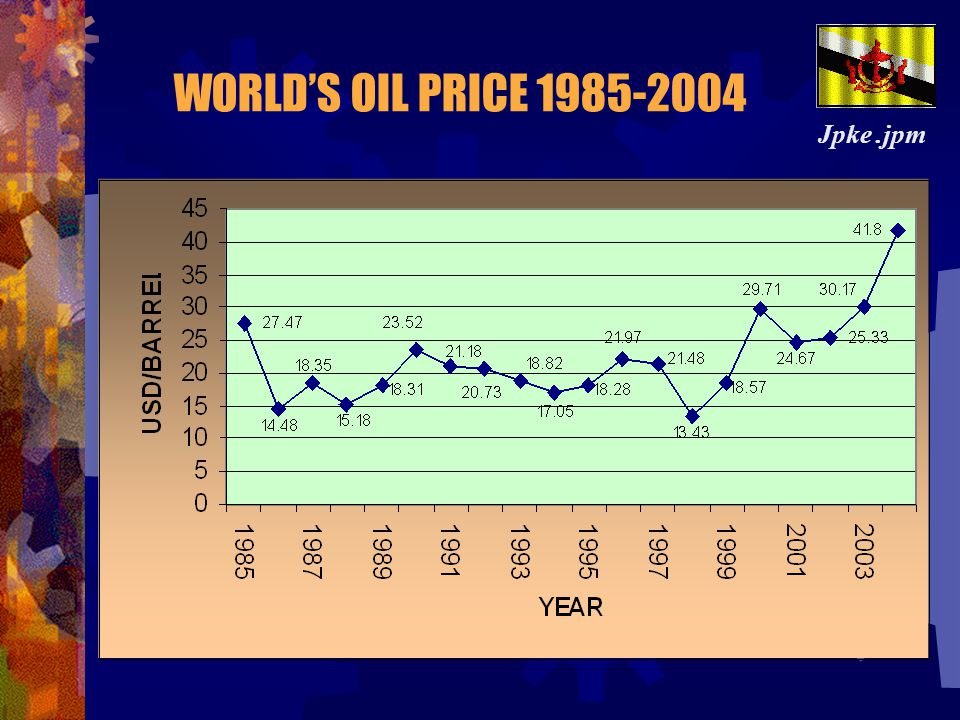 WORLD'S OIL PRICE 1985-2004 Jpke .jpm