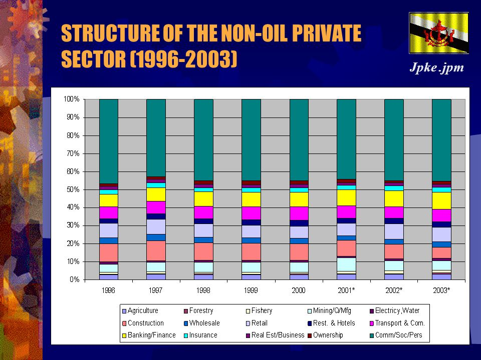 STRUCTURE OF THE NON-OIL PRIVATE SECTOR (1996-2003)
