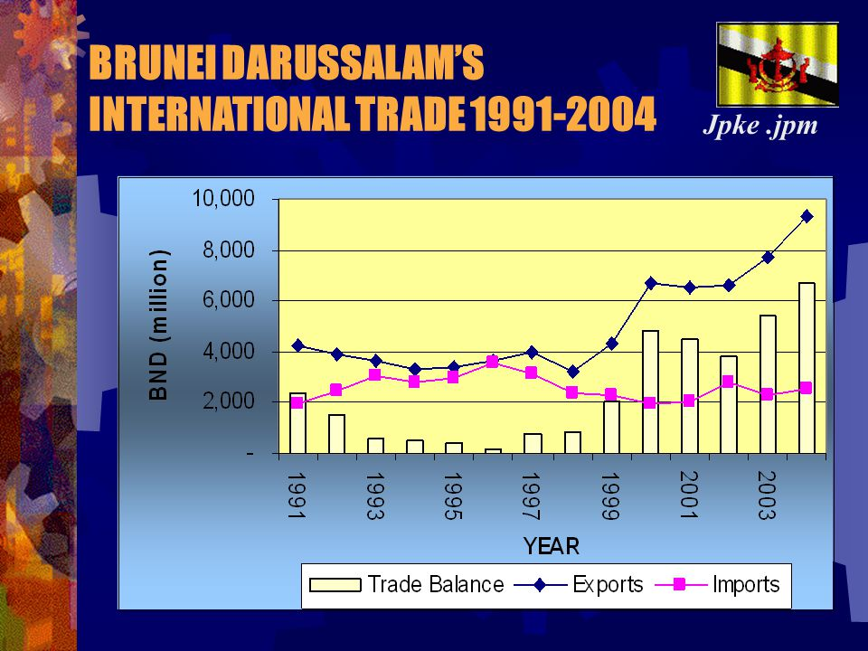 BRUNEI DARUSSALAM'S INTERNATIONAL TRADE 1991-2004
