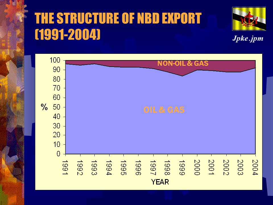 THE STRUCTURE OF NBD EXPORT (1991-2004)
