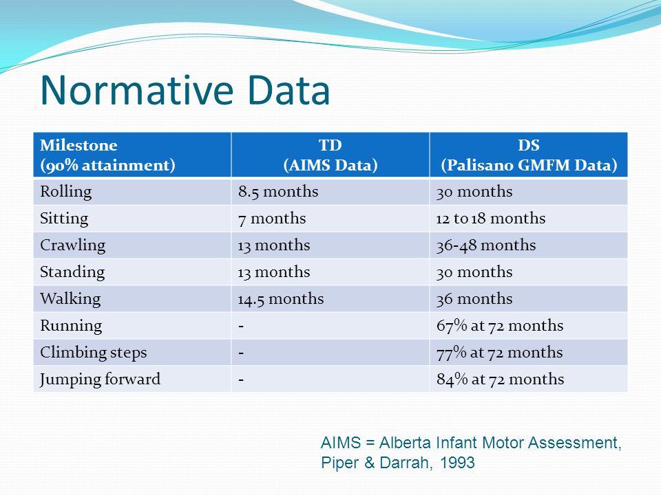 Normative Data Milestone (90% attainment) TD (AIMS Data) DS