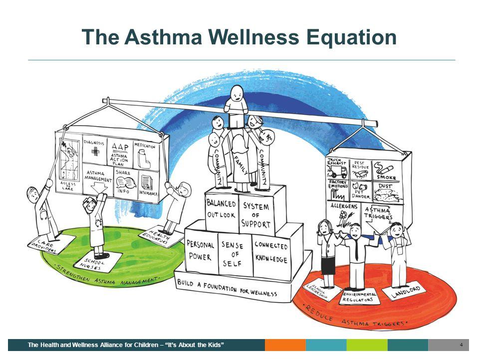 The Asthma Wellness Equation