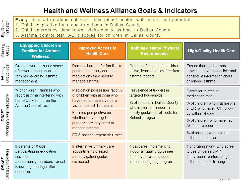 Health and Wellness Alliance Goals & Indicators