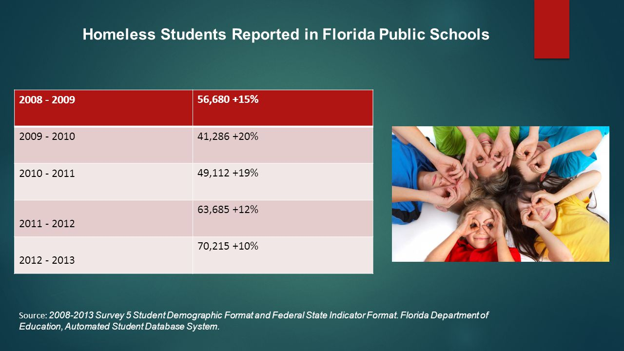 Homeless Students Reported in Florida Public Schools