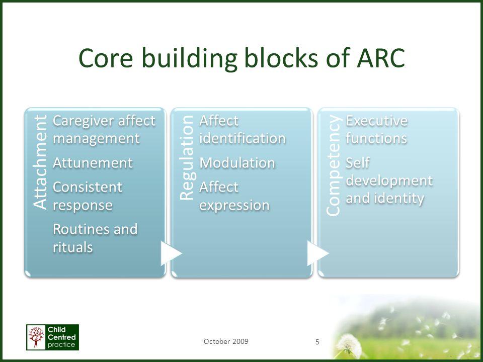 Core building blocks of ARC