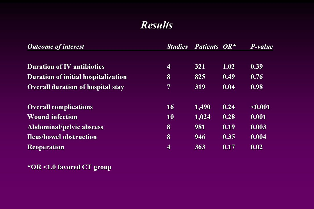 Results Outcome of interest Studies Patients OR* P-value