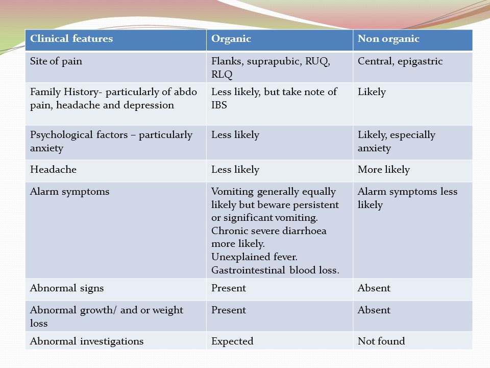 Clinical features Organic. Non organic. Site of pain. Flanks, suprapubic, RUQ, RLQ. Central, epigastric.