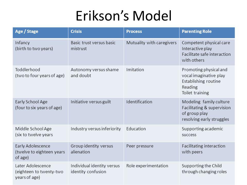 Erikson's Model Age / Stage Crisis Process Parenting Role Infancy
