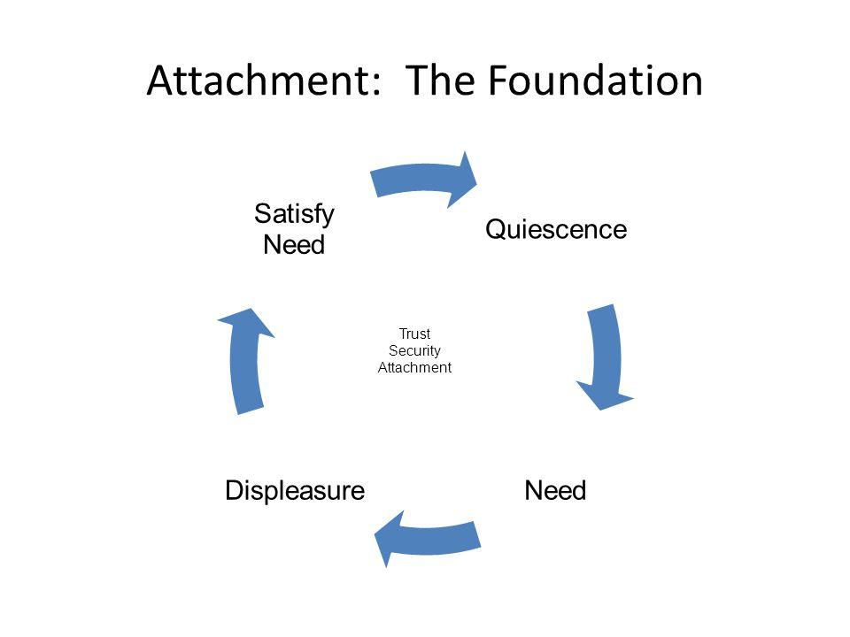 Attachment: The Foundation