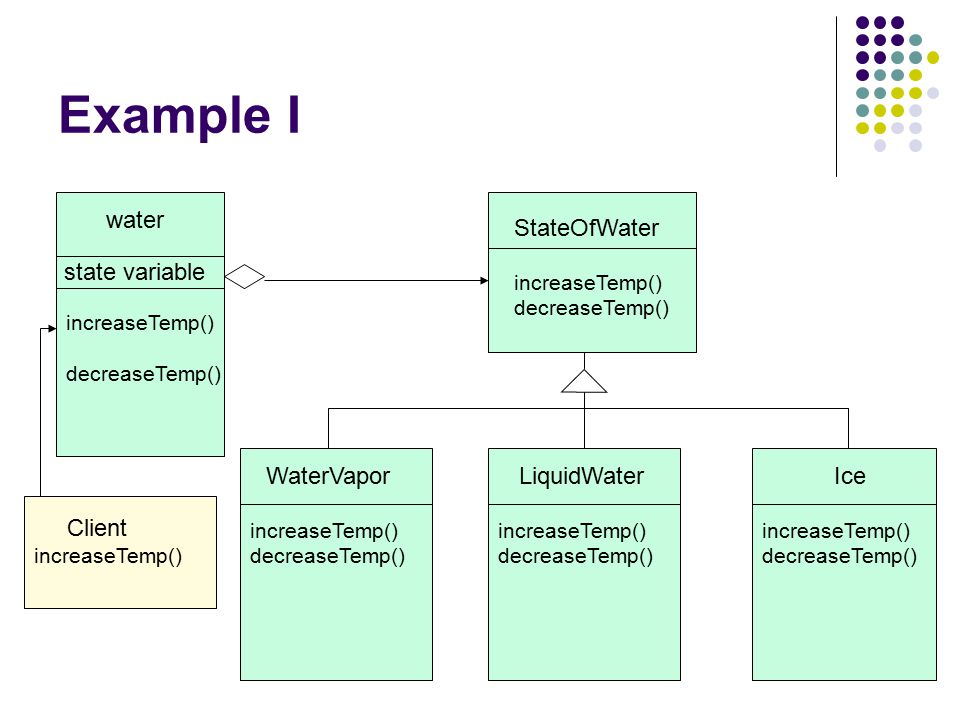 Example I water StateOfWater state variable WaterVapor LiquidWater Ice