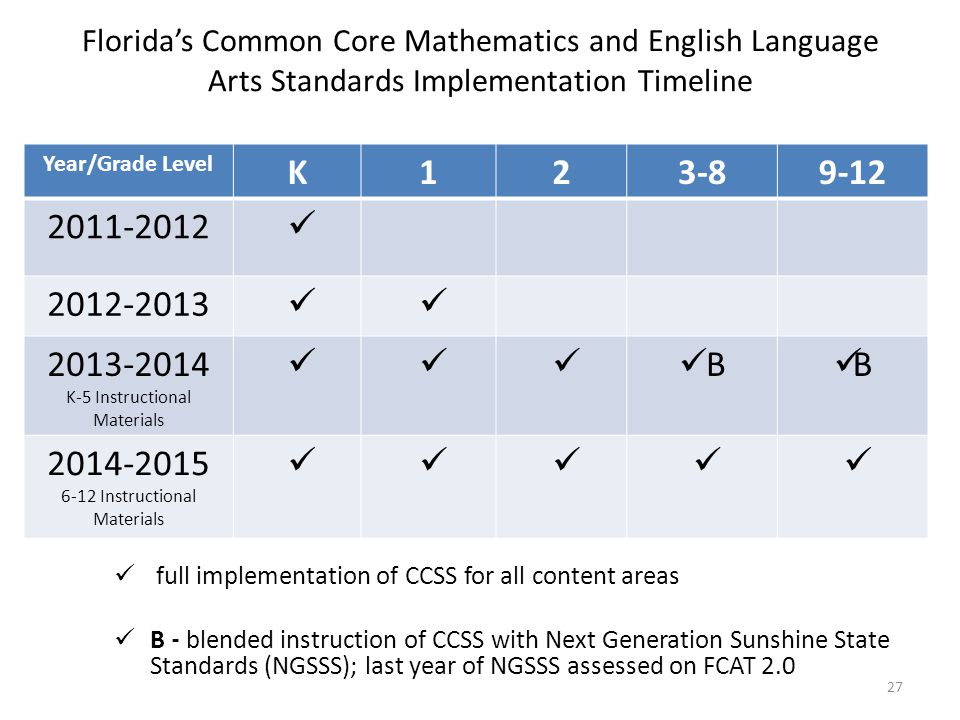 Florida's Common Core Mathematics and English Language Arts Standards Implementation Timeline