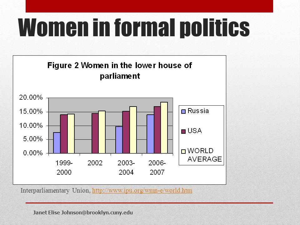 Women in formal politics