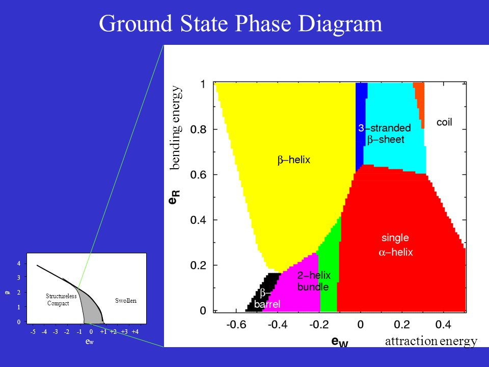 Ground State Phase Diagram