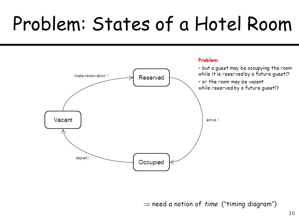 Problem: States of a Hotel Room