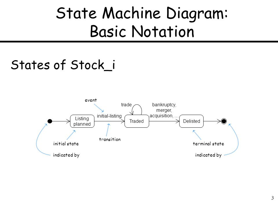 State Machine Diagram: Basic Notation