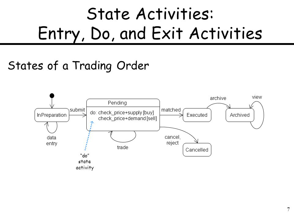State Activities: Entry, Do, and Exit Activities