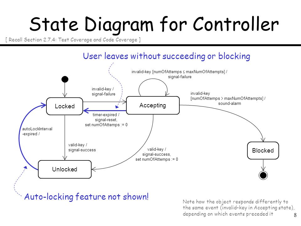 State Diagram for Controller
