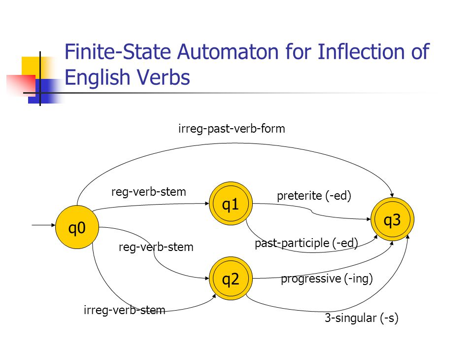 Finite-State Automaton for Inflection of English Verbs