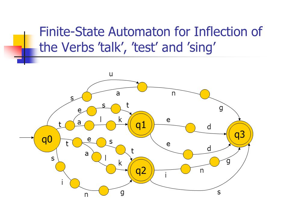 Finite-State Automaton for Inflection of the Verbs 'talk', 'test' and 'sing'