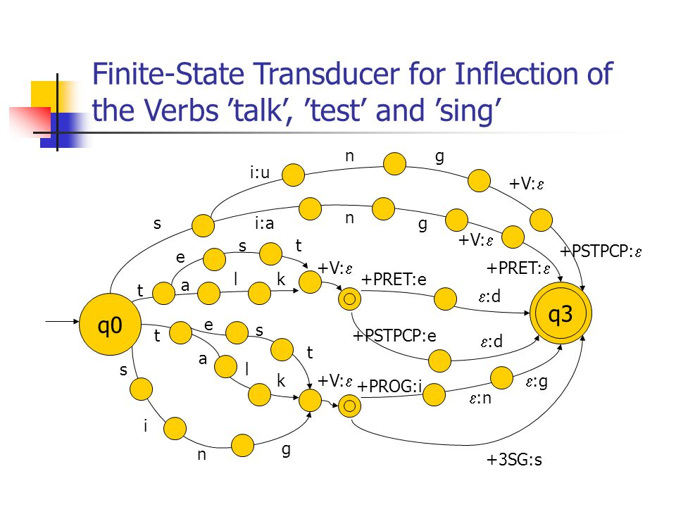 Finite-State Transducer for Inflection of the Verbs 'talk', 'test' and 'sing'